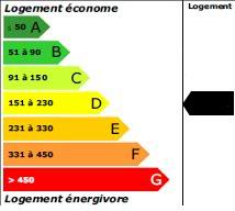 158 kWh<sub>ep</sub>/m<sup>2</sup>.an