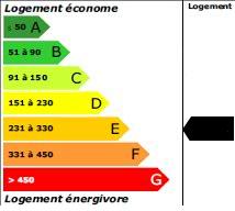 232 kWh<sub>ep</sub>/m<sup>2</sup>.an