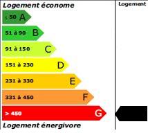 500 kWh<sub>ep</sub>/m<sup>2</sup>.an