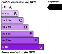 -1 kg<sub>éqCO2</sub>/m<sup>2</sup>.an