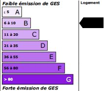 9 kg<sub>éqCO2</sub>/m<sup>2</sup>.an