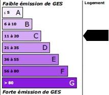 15 kg<sub>éqCO2</sub>/m<sup>2</sup>.an