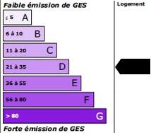 29 kg<sub>éqCO2</sub>/m<sup>2</sup>.an